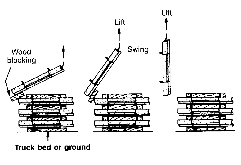 Lifting Reinforced Earth® Panels